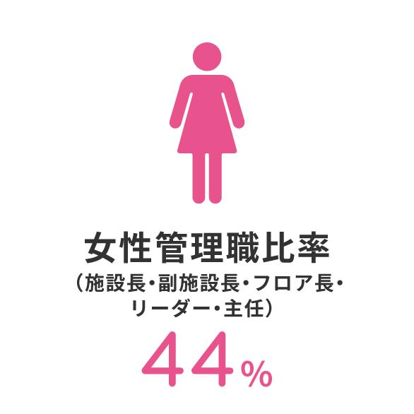 女性管理職比率62%